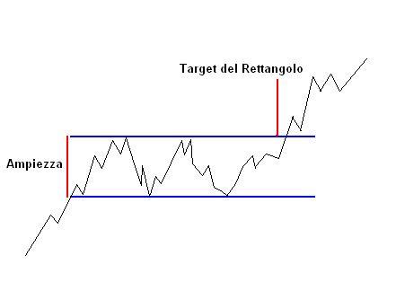 050ae71d55 Il target price di queste figure grafiche si ottiene proiettando il punto  di rottura, l'ampiezza del trading-range all'interno del quale i prezzi  hanno ...